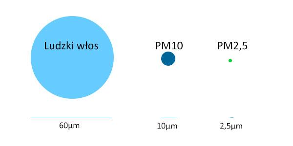 Porownanie PM10 i PM25
