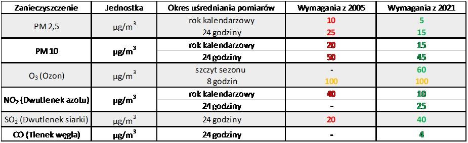 normy_jakosci_powietrza_who_2021